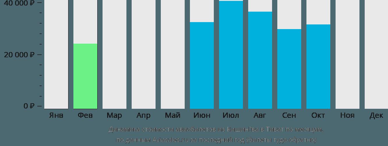 Динамика стоимости авиабилетов из Кишинёва в Тиват по месяцам