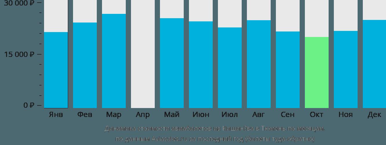 Динамика стоимости авиабилетов из Кишинёва в Тюмень по месяцам