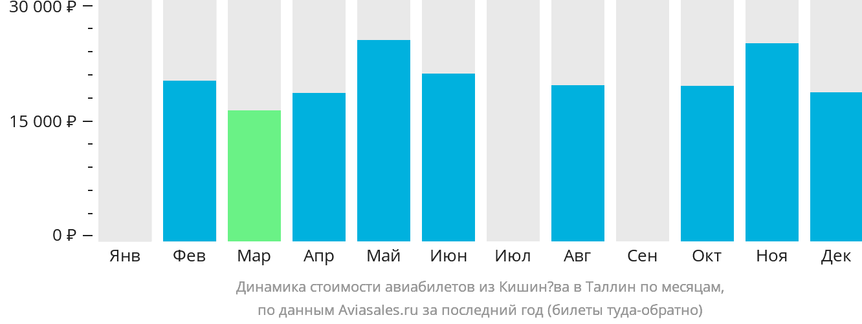 Динамика стоимости авиабилетов из Кишинёва в Таллин по месяцам