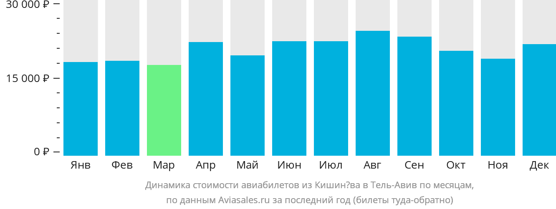 Динамика стоимости авиабилетов из Кишинёва в Тель-Авив по месяцам