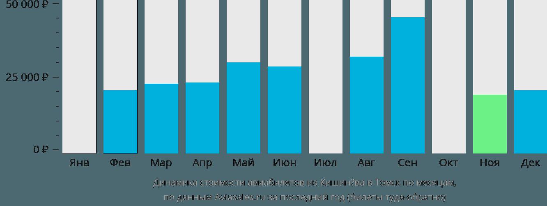 Динамика стоимости авиабилетов из Кишинёва в Томск по месяцам