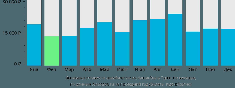 Динамика стоимости авиабилетов из Кишинёва в Турин по месяцам