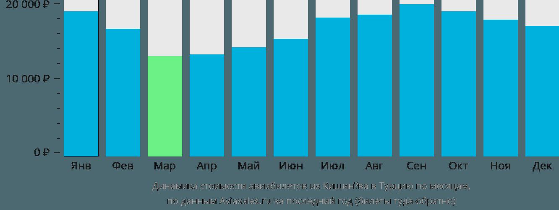 Динамика стоимости авиабилетов из Кишинёва в Турцию по месяцам