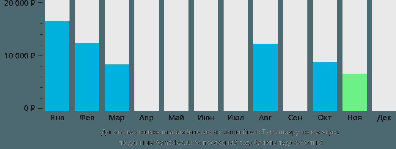 Динамика стоимости авиабилетов из Кишинёва в Тимишоару по месяцам