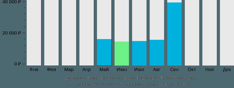 Динамика стоимости авиабилетов из Кишинёва в Тунис по месяцам