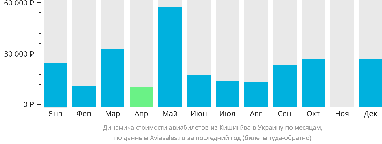 Динамика стоимости авиабилетов из Кишинёва в Украину по месяцам