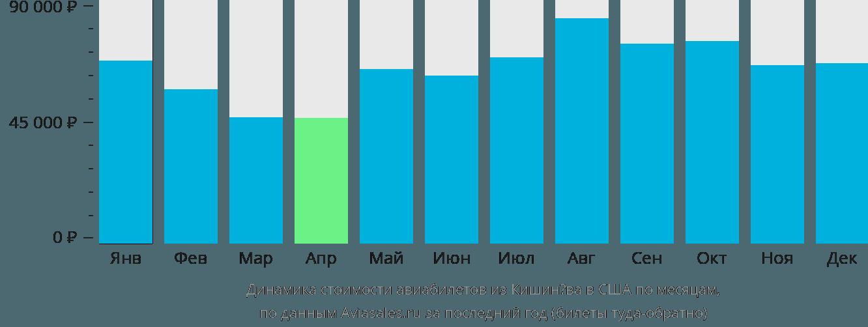 Динамика стоимости авиабилетов из Кишинёва в США по месяцам