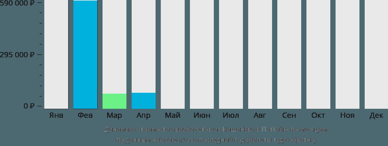 Динамика стоимости авиабилетов из Кишинёва в Паттайю по месяцам