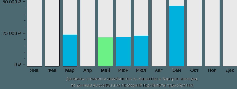 Динамика стоимости авиабилетов из Кишинёва в Варну по месяцам