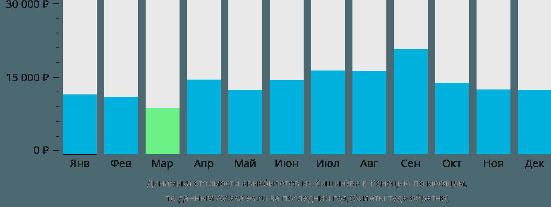 Динамика стоимости авиабилетов из Кишинёва в Венецию по месяцам