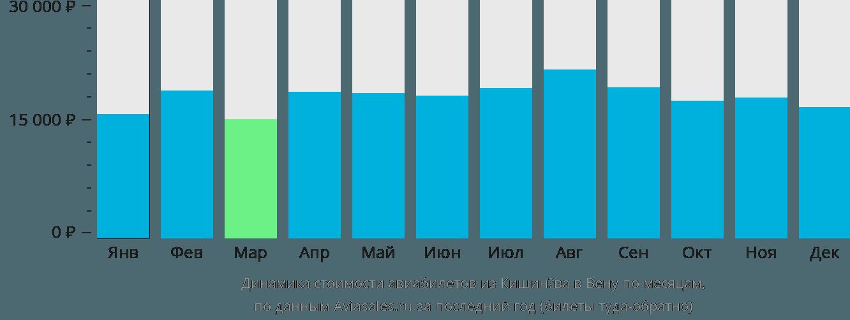 Динамика стоимости авиабилетов из Кишинёва в Вену по месяцам