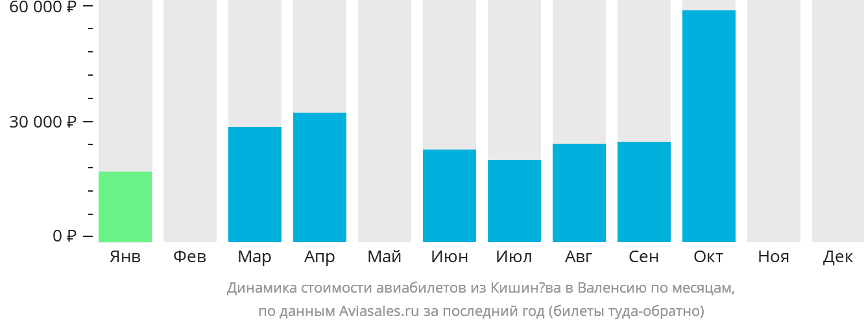 Динамика стоимости авиабилетов из Кишинёва в Валенсию по месяцам