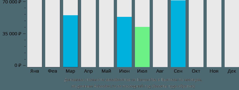 Динамика стоимости авиабилетов из Кишинёва в Вьетнам по месяцам
