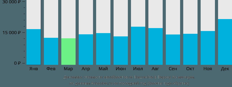 Динамика стоимости авиабилетов из Кишинёва в Верону по месяцам