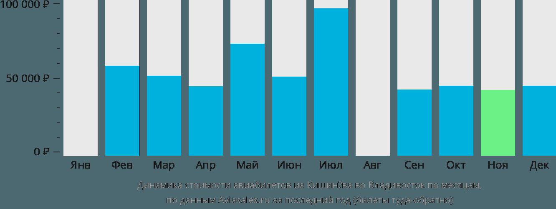 Динамика стоимости авиабилетов из Кишинёва во Владивосток по месяцам