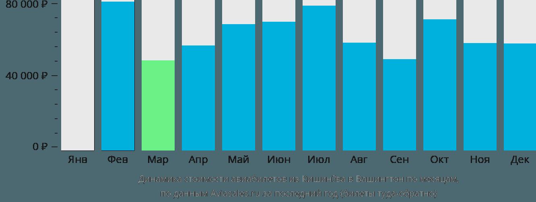 Динамика стоимости авиабилетов из Кишинёва в Вашингтон по месяцам