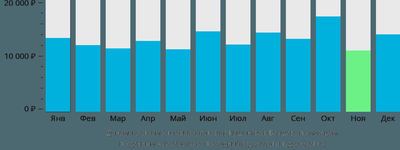 Динамика стоимости авиабилетов из Кишинёва в Варшаву по месяцам