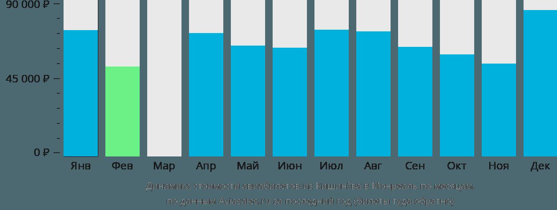 Динамика стоимости авиабилетов из Кишинёва в Монреаль по месяцам