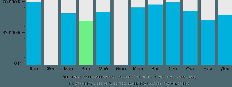 Динамика стоимости авиабилетов из Кишинёва в Торонто по месяцам