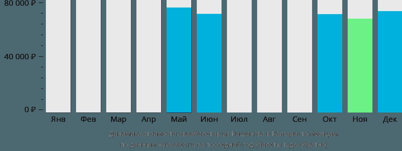 Динамика стоимости авиабилетов из Кишинёва в Калгари по месяцам