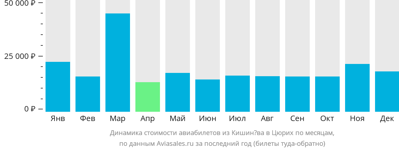 Динамика стоимости авиабилетов из Кишинёва в Цюрих по месяцам