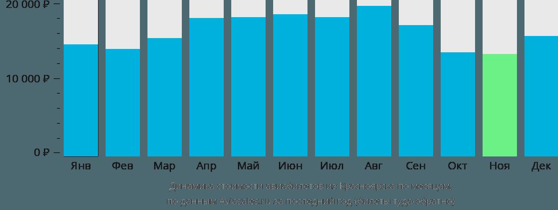 Динамика стоимости авиабилетов из Красноярска по месяцам