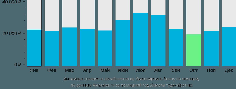 Динамика стоимости авиабилетов из Красноярска в Анапу по месяцам