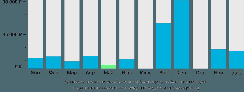 Динамика стоимости авиабилетов из Красноярска в Абакан по месяцам