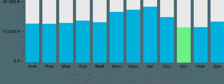 Динамика стоимости авиабилетов из Красноярска в Сочи по месяцам