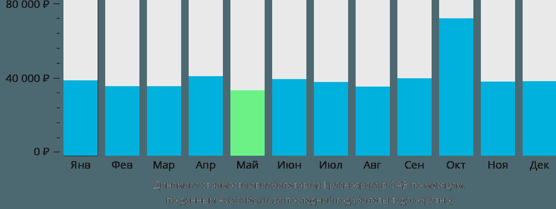 Динамика стоимости авиабилетов из Красноярска в ОАЭ по месяцам