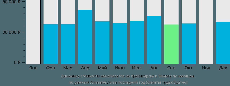 Динамика стоимости авиабилетов из Красноярска в Малагу по месяцам