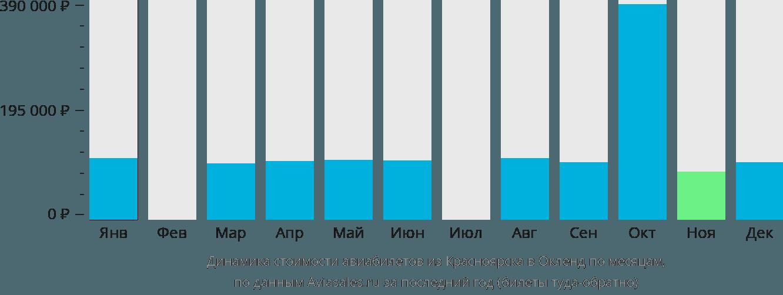 Динамика стоимости авиабилетов из Красноярска в Окленд по месяцам