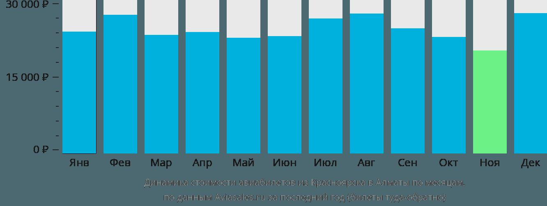 Динамика стоимости авиабилетов из Красноярска в Алматы по месяцам