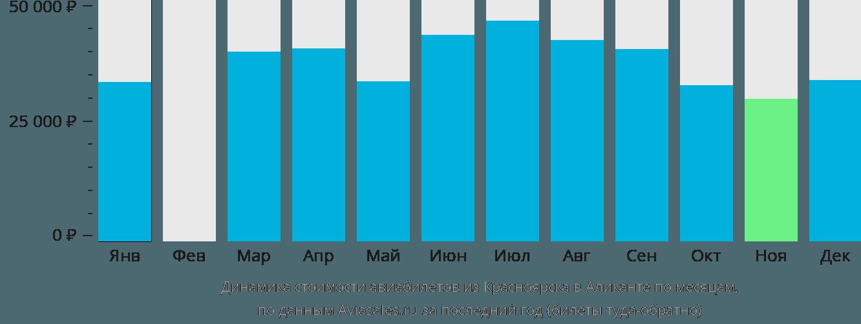 Динамика стоимости авиабилетов из Красноярска в Аликанте по месяцам