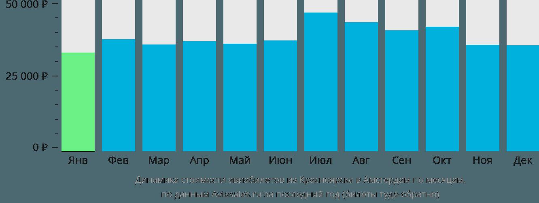 Динамика стоимости авиабилетов из Красноярска в Амстердам по месяцам