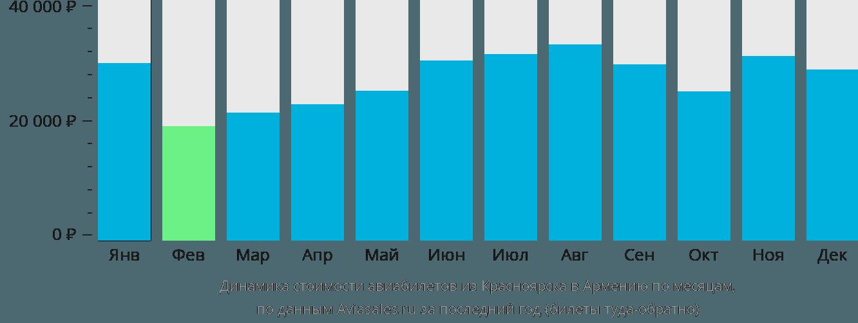 Динамика стоимости авиабилетов из Красноярска в Армению по месяцам