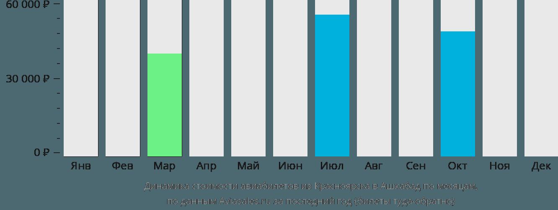 Динамика стоимости авиабилетов из Красноярска в Ашхабад по месяцам