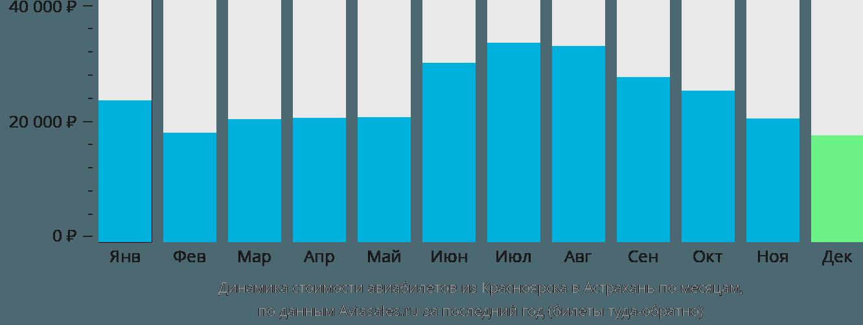 Динамика стоимости авиабилетов из Красноярска в Астрахань по месяцам