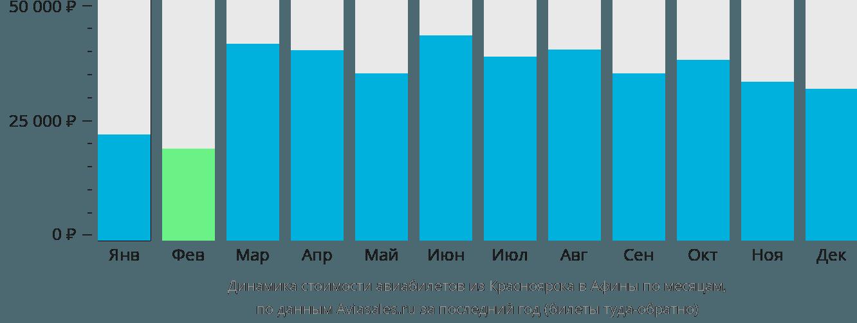 Динамика стоимости авиабилетов из Красноярска в Афины по месяцам