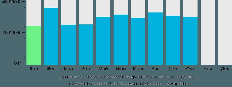 Динамика стоимости авиабилетов из Красноярска в Австрию по месяцам