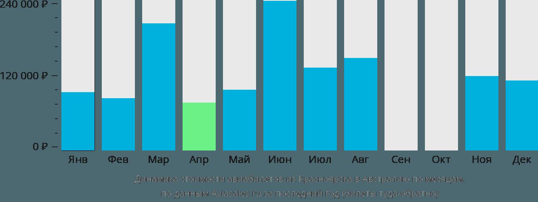 Динамика стоимости авиабилетов из Красноярска в Австралию по месяцам