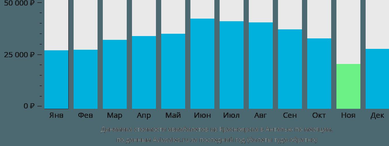 Динамика стоимости авиабилетов из Красноярска в Анталью по месяцам