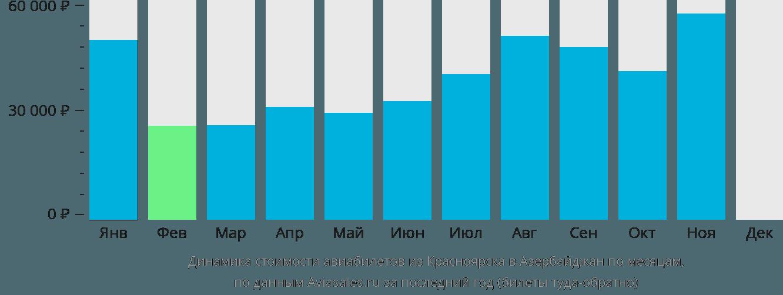 Динамика стоимости авиабилетов из Красноярска в Азербайджан по месяцам