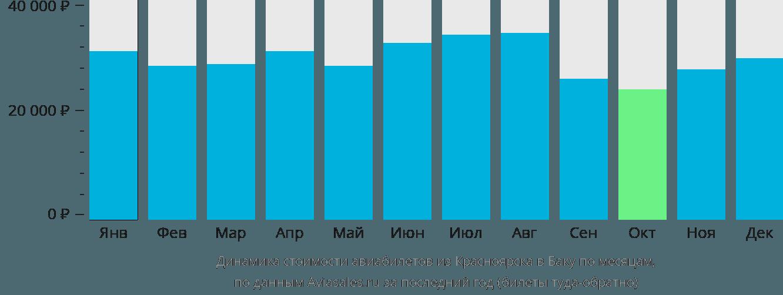 Динамика стоимости авиабилетов из Красноярска в Баку по месяцам