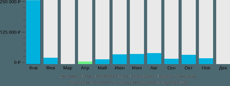 Динамика стоимости авиабилетов из Красноярска в Барнаул по месяцам