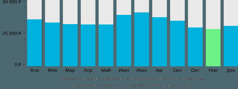 Динамика стоимости авиабилетов из Красноярска в Барселону по месяцам