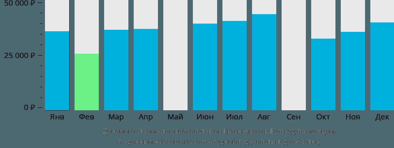 Динамика стоимости авиабилетов из Красноярска в Белград по месяцам
