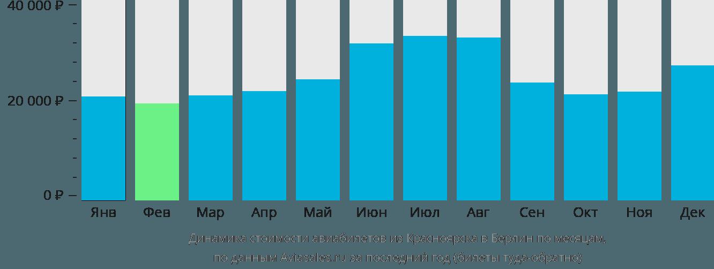 Динамика стоимости авиабилетов из Красноярска в Берлин по месяцам
