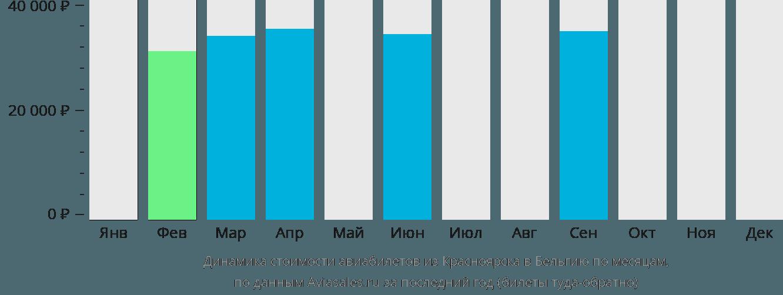 Динамика стоимости авиабилетов из Красноярска в Бельгию по месяцам