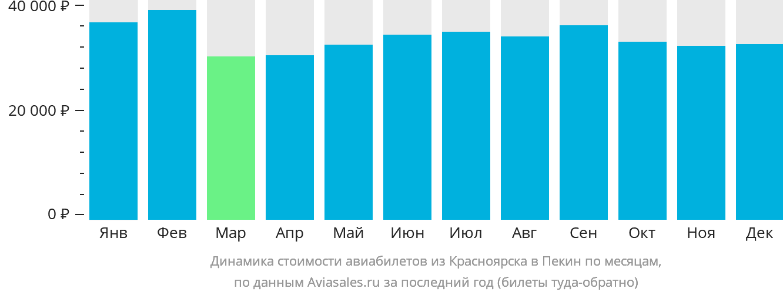 Динамика стоимости авиабилетов из Красноярска в Пекин по месяцам